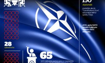 NATO-LETONIKA