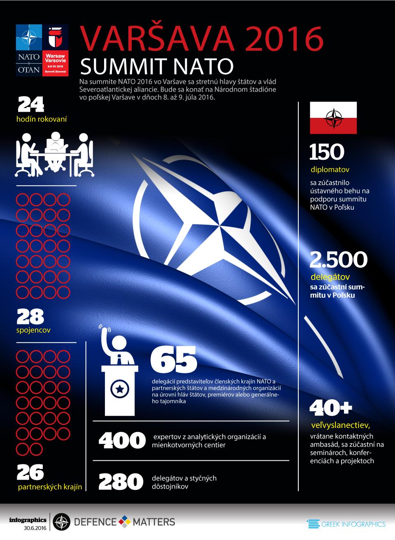 NATO-SLOVAKIKA